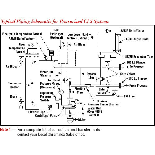Chromalox CLS-A Hot Oil System diagram