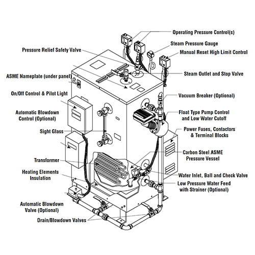 Vertical Steam Boiler<br />