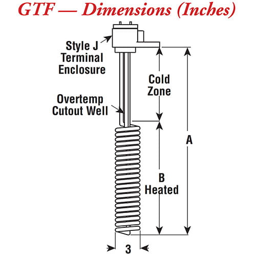 GTF/GTFL Fluoropolymer Covered Heaters Image 05