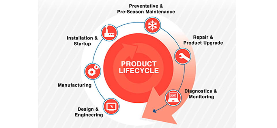 Field Support Product Lifecycle