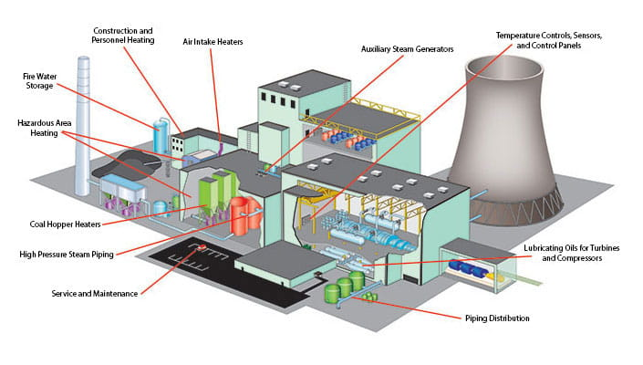 Coal-Fired Power Generation Technology