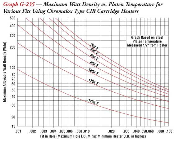 graph g235?h=455&w=576&la=en cartridge heaters selection, applications, and installation guidelines