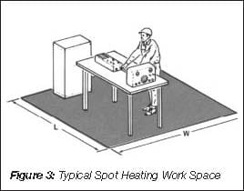 Typical Spot Heating Work Space