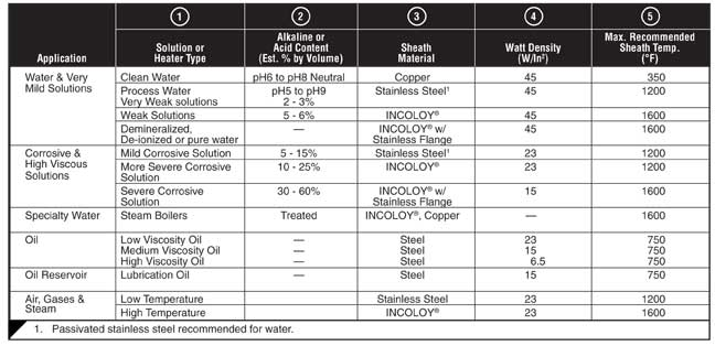 Media Water Heater >> Flanged Immersion Heaters Selection Guidelines