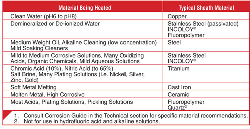 Sheath Material — Selection Guidelines