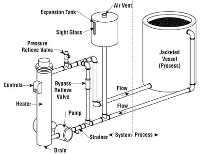 Simplified Heat Transfer System