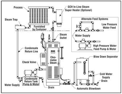 Richtlinien zur Auswahl der Dampfkessel